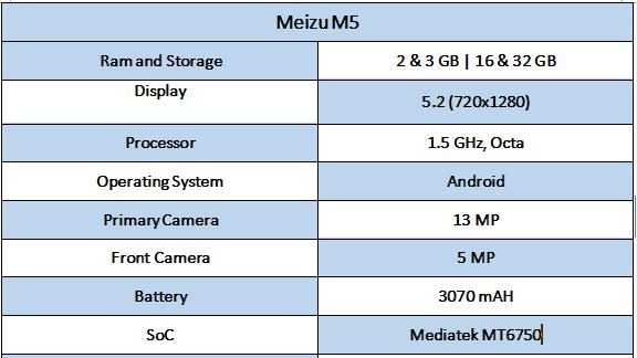 Meizu M5 Specifications - Best Smartphones under rs. 10,000 In India