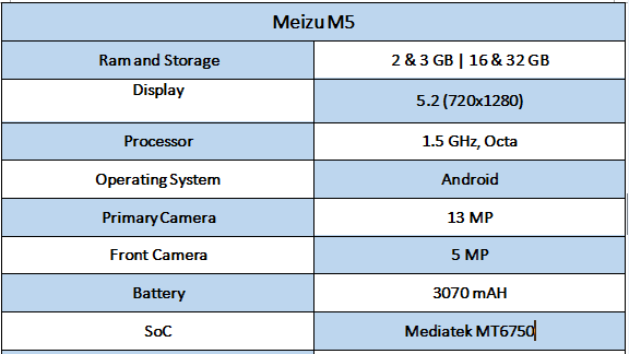 Meizu M5 Specifications - Best Smartphones under rs. 10,000 In India