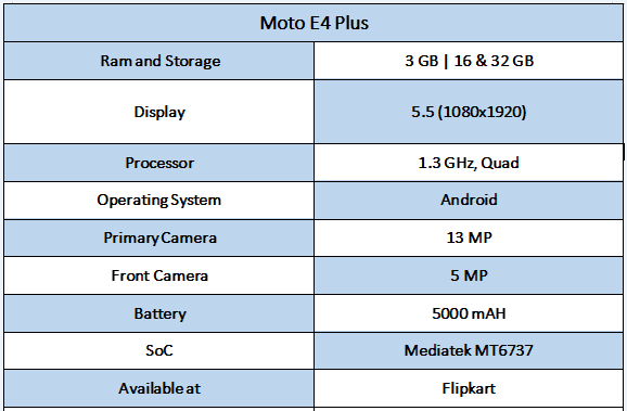Moto E4 Plus Specifications - Best Smartphones under rs. 10,000 In India