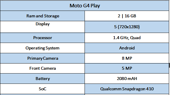 Moto G4 Play Specifications - Best Smartphones under rs. 10,000 In India
