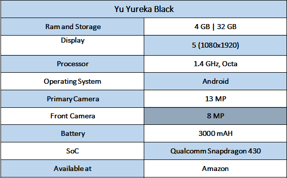 Yu Yureka Black Specifications - Best Smartphones under rs. 10,000 In India